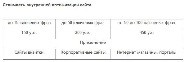Цена на внутренную оптимизацию сайта